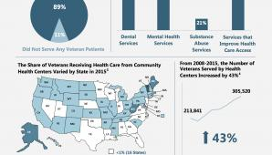 Community Health Centers and Veterans Health